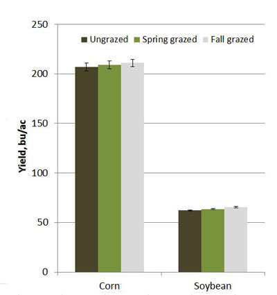 Effect of grazing corn residue in the fall/winter or spring on corn and soybean yields (2003-2013) from a field managed in an annual corn-soybean rotation at Mead.