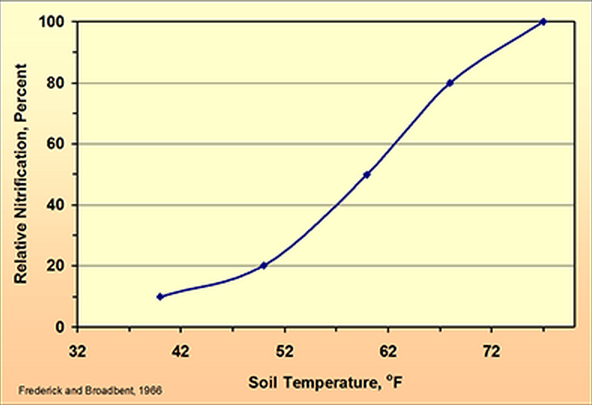 Effect of soil temperature on nitrate formation.